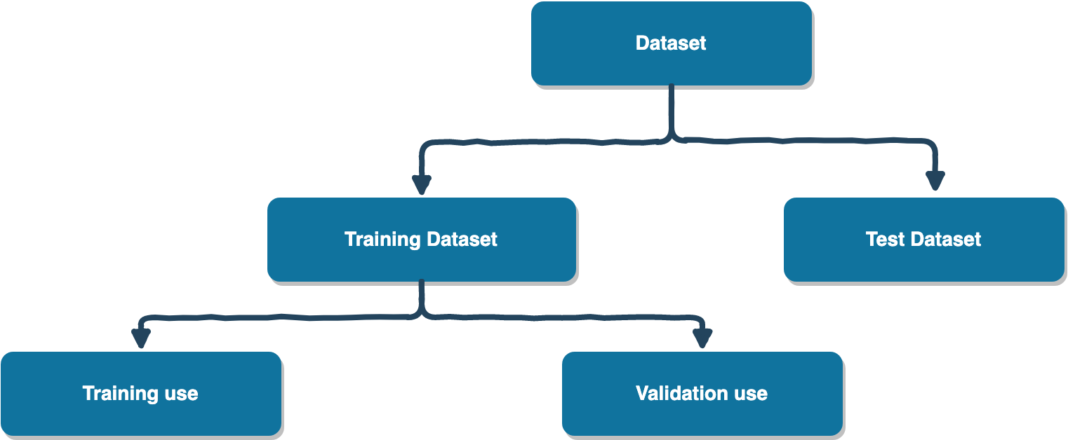 Validation dataset from training dataset