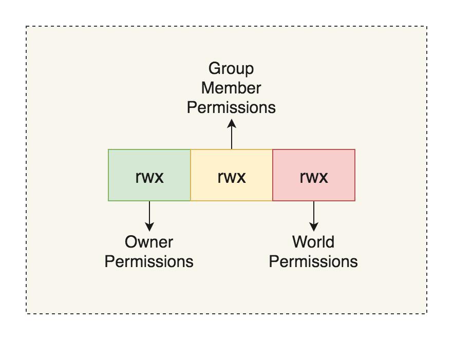 unix permissions