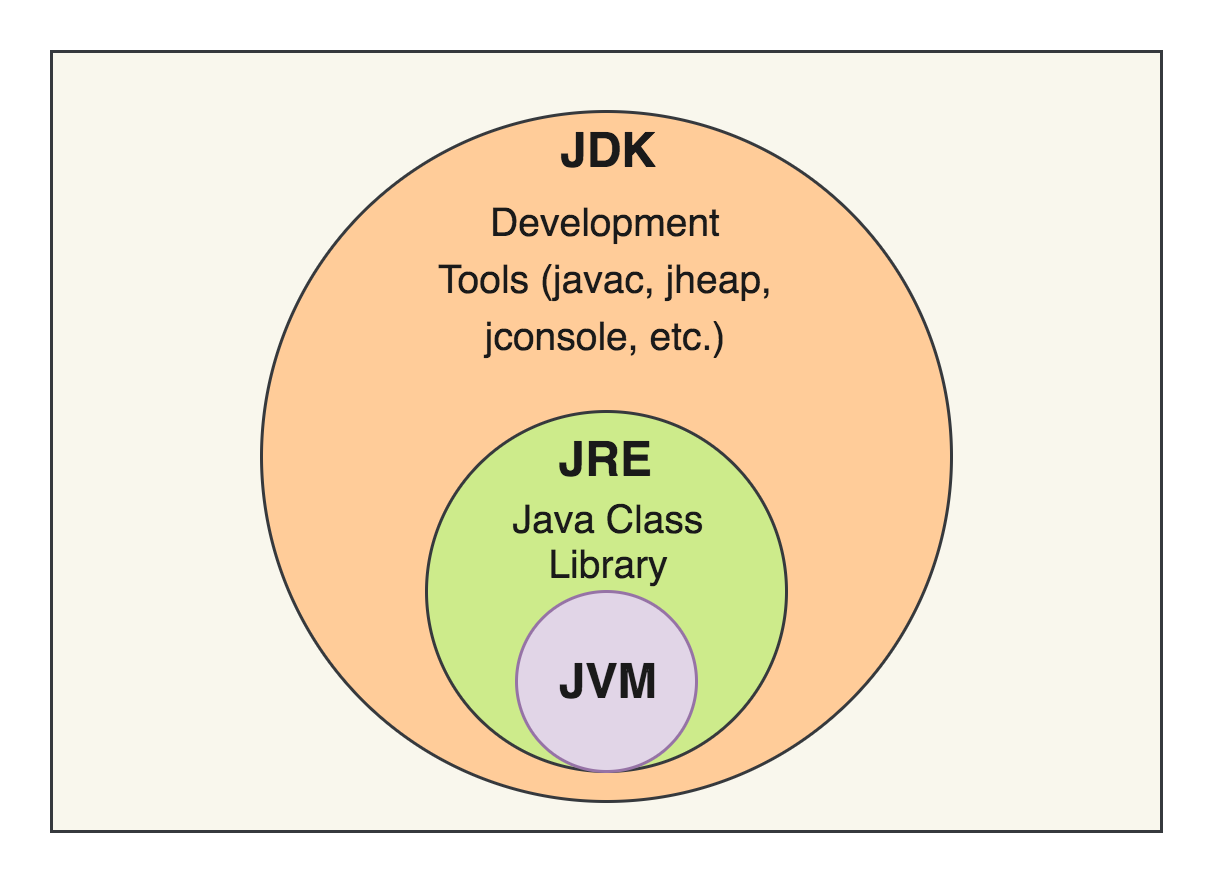 What is difference between JDK JRE and JVM
