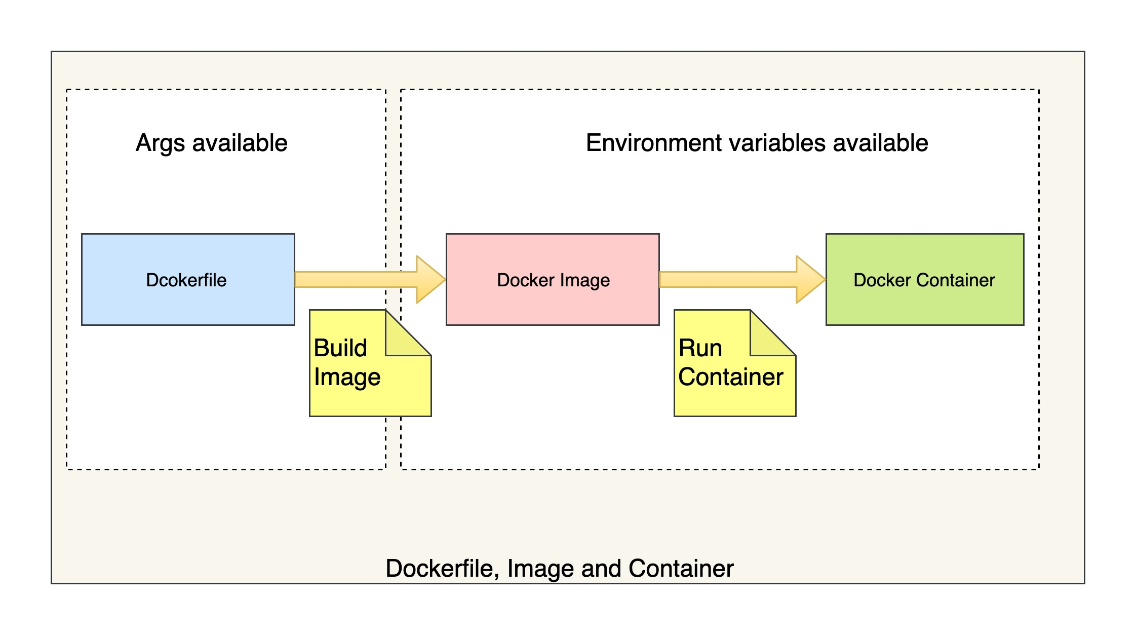 dockerfile image container