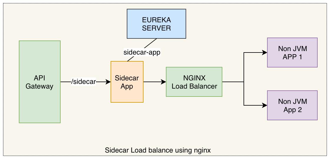 sidecar nginx load balance
