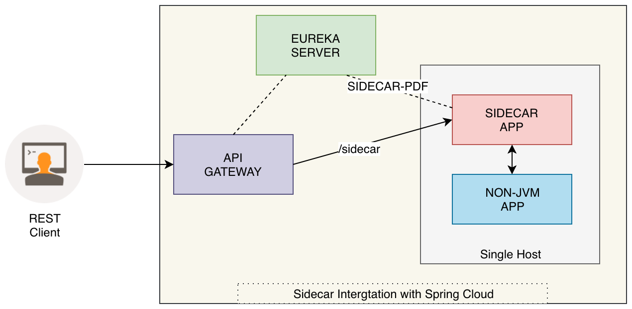 Integrating non-JVM apps into Spring Cloud using Sidecar