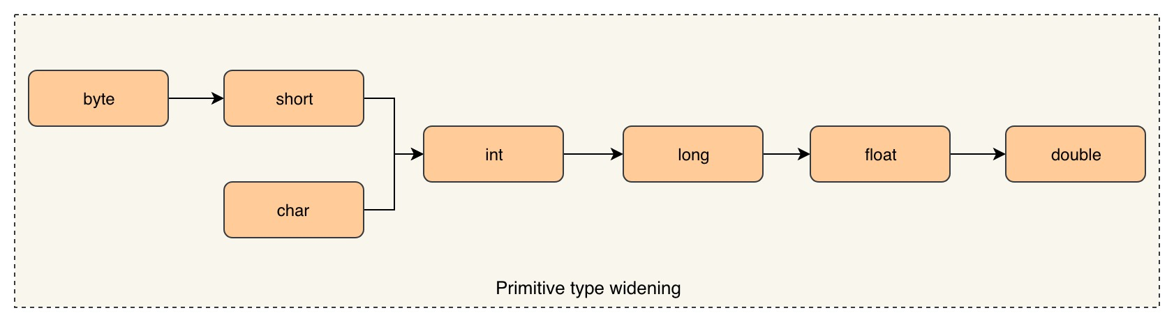 type widening