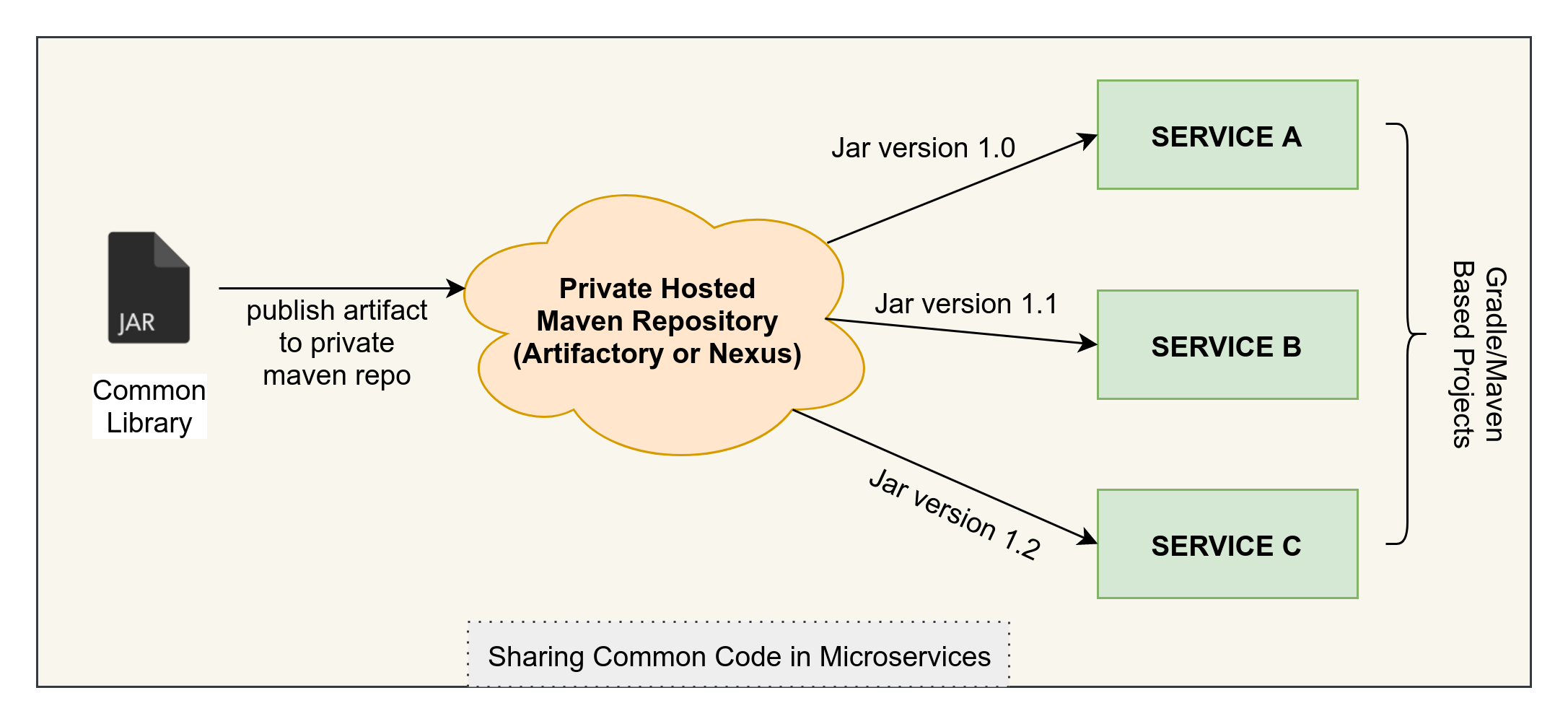 private hosted repository