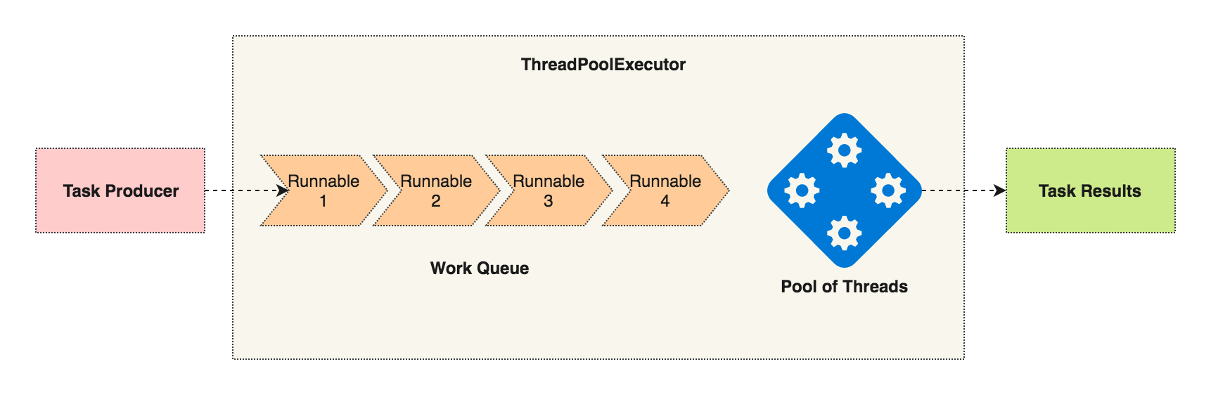 threadpool executor