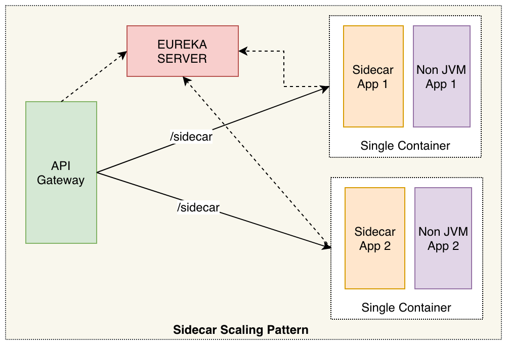 Integrating non-JVM apps into Spring Cloud using Sidecar approach