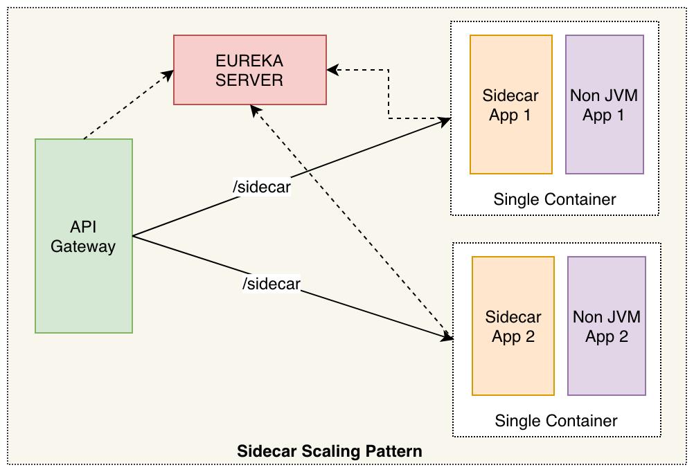 sidecar scaling